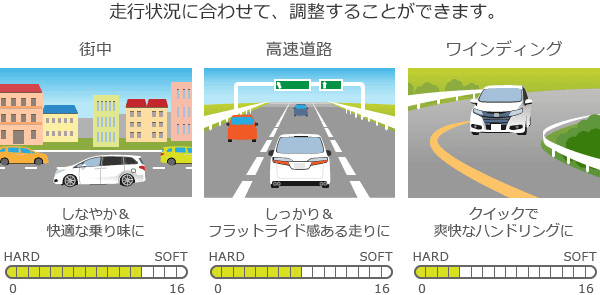 走行状況に合わせて、調整することができます。街中・・・しなやか&快適な乗り味に/高速道路・・・しっかり&フラットライド感ある走りに/ワインディング・・・クイックで爽快なハンドリングに