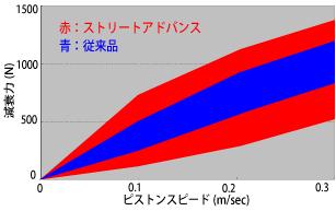 減衰力変化のグラフ